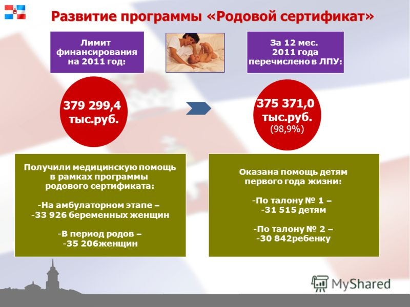 Развитие программы «Родовой сертификат» 379 299,4 тыс.руб. Лимит финансирования на 2011 год: За 12 мес. 2011 года перечислено в ЛПУ: 375 371,0 тыс.руб. (98,9%) Получили медицинскую помощь в рамках программы родового сертификата: -На амбулаторном этап
