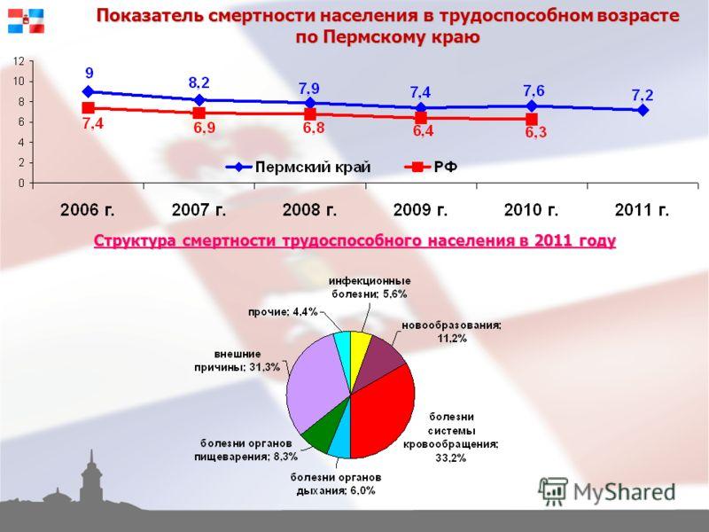 Показатель смертности населения в трудоспособном возрасте по Пермскому краю Структура смертности трудоспособного населения в 2011 году