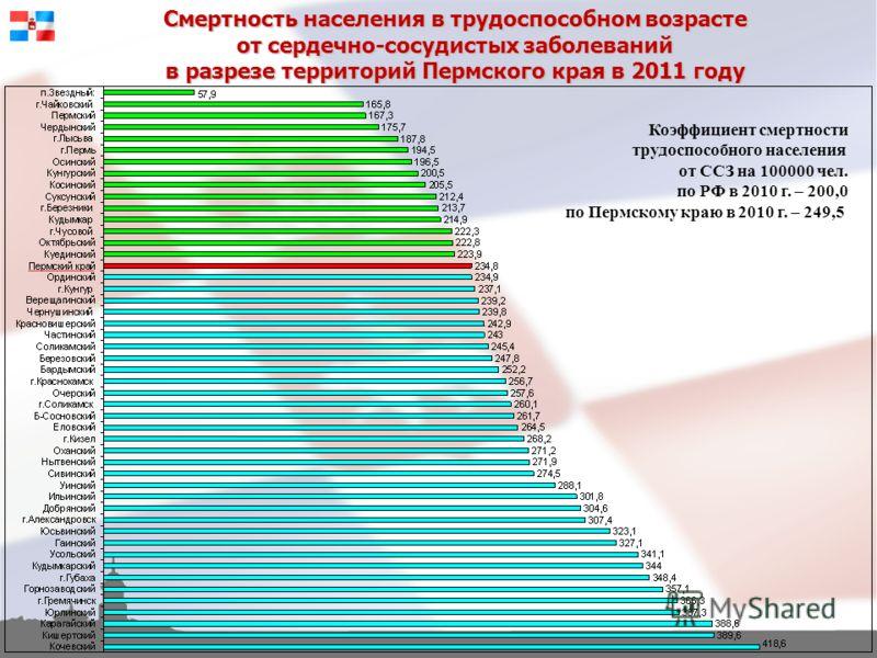Смертность населения в трудоспособном возрасте от сердечно-сосудистых заболеваний в разрезе территорий Пермского края в 2011 году Коэффициент смертности трудоспособного населения от ССЗ на 100000 чел. по РФ в 2010 г. – 200,0 по Пермскому краю в 2010