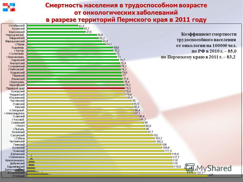 Смертность населения в трудоспособном возрасте от онкологических заболеваний в разрезе территорий Пермского края в 2011 году Коэффициент смертности трудоспособного населения от онкологии на 100000 чел. по РФ в 2010 г. – 85,0 по Пермскому краю в 2011