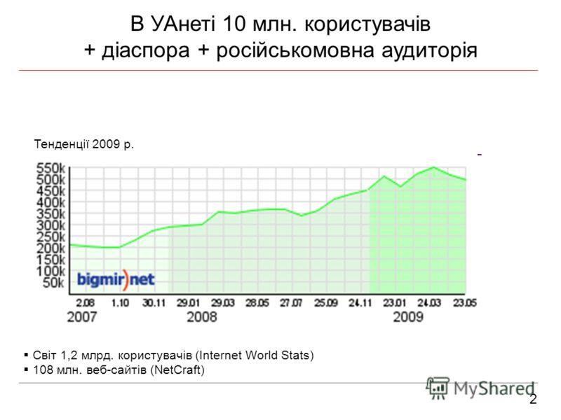 2 В УАнеті 10 млн. користувачів + діаспора + російськомовна аудиторія Тенденції 2009 р. Світ 1,2 млрд. користувачів (Internet World Stats) 108 млн. веб-сайтів (NetCraft)