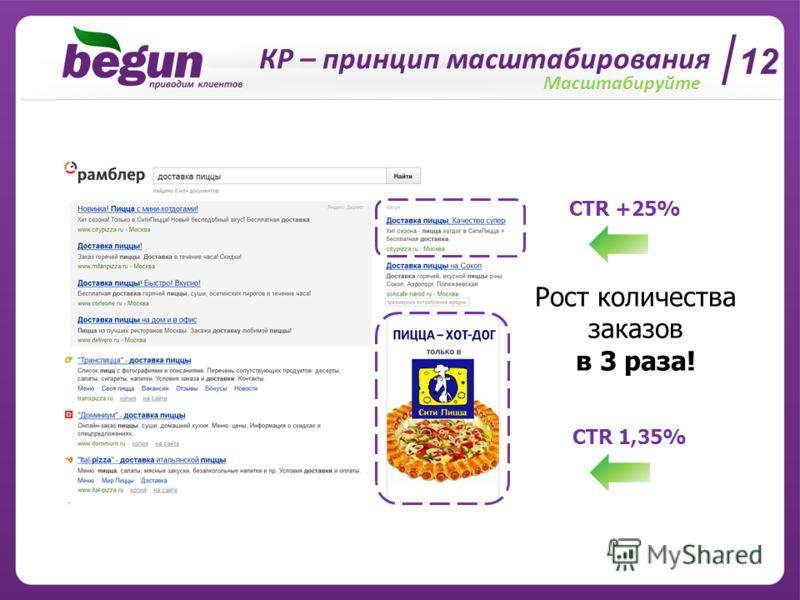 12 КР – принцип масштабирования Масштабируйте CTR +25% CTR 1,35% Рост количества заказов в 3 раза!