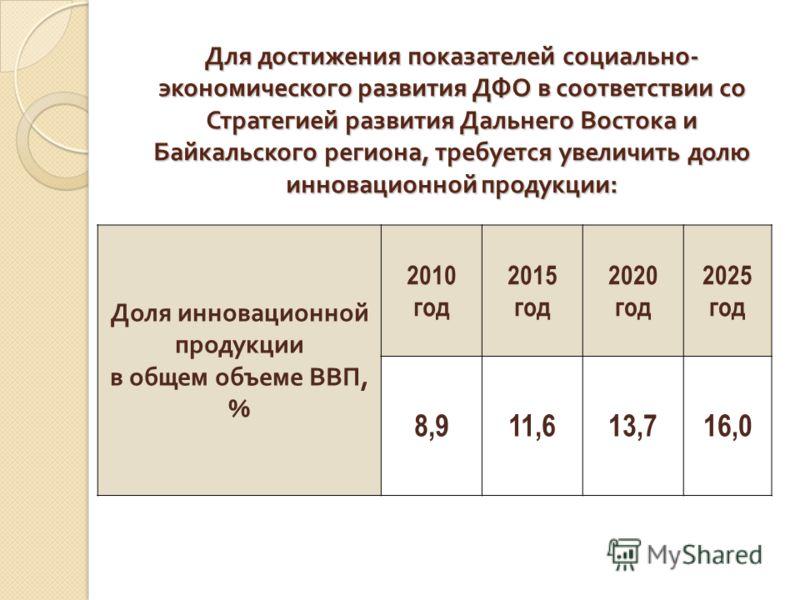 Для достижения показателей социально - экономического развития ДФО в соответствии со Стратегией развития Дальнего Востока и Байкальского региона, требуется увеличить долю инновационной продукции : Доля инновационной продукции в общем объеме ВВП, % 20