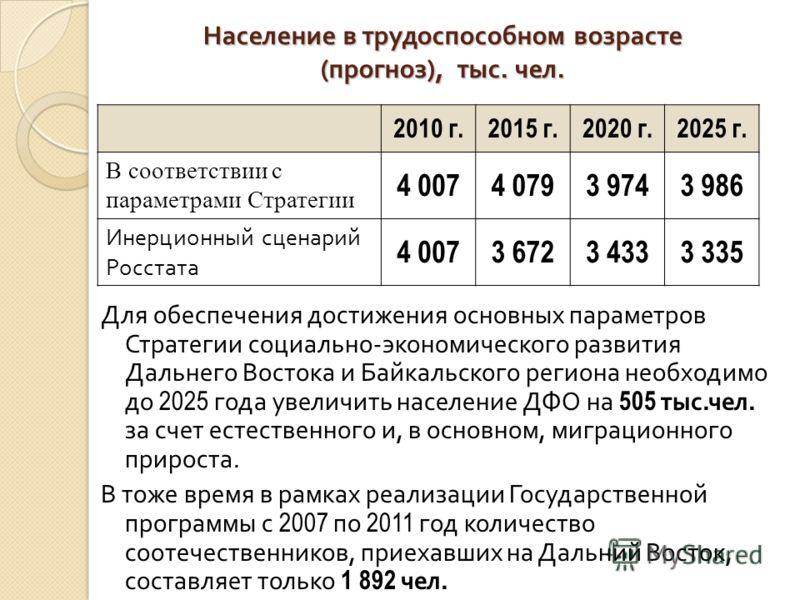 Население в трудоспособном возрасте ( прогноз ), тыс. чел. Для обеспечения достижения основных параметров Стратегии социально - экономического развития Дальнего Востока и Байкальского региона необходимо до 2025 года увеличить население ДФО на 505 тыс