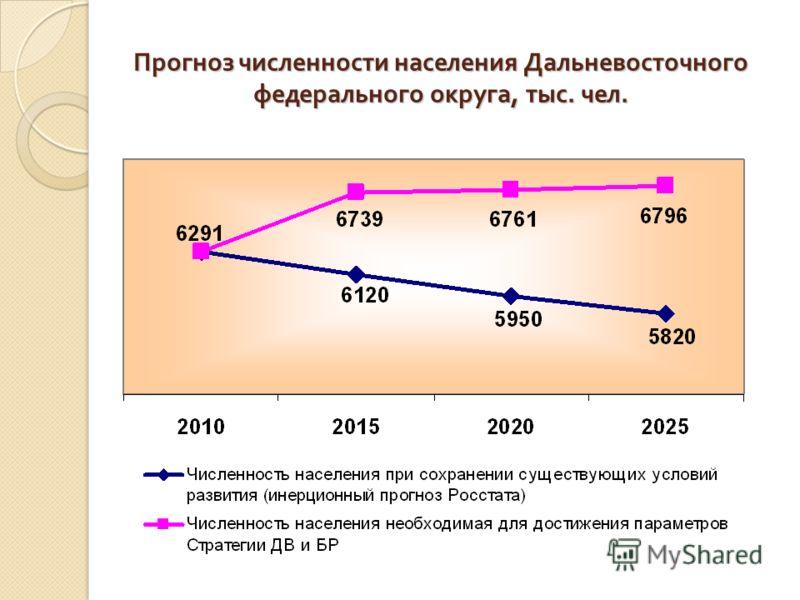 Прогноз численности населения Дальневосточного федерального округа, тыс. чел.