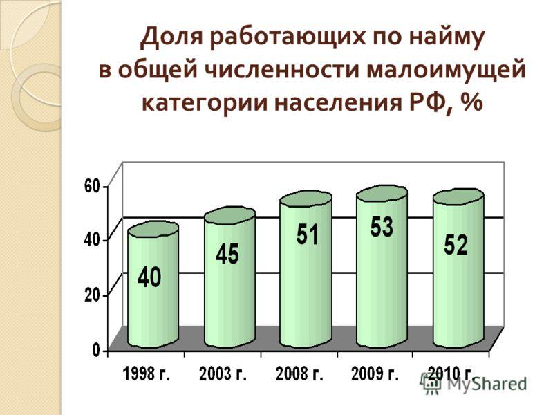 Доля работающих по найму в общей численности малоимущей категории населения РФ, %