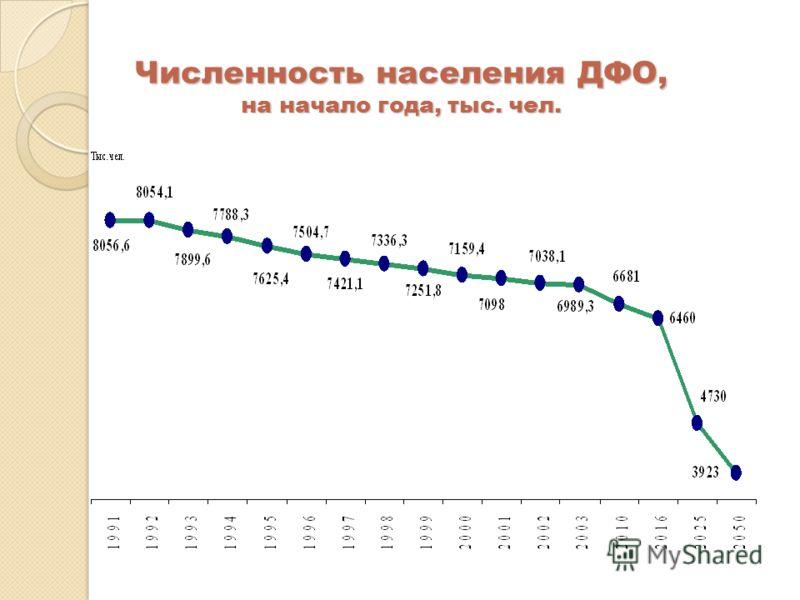 Численность населения ДФО, на начало года, тыс. чел.