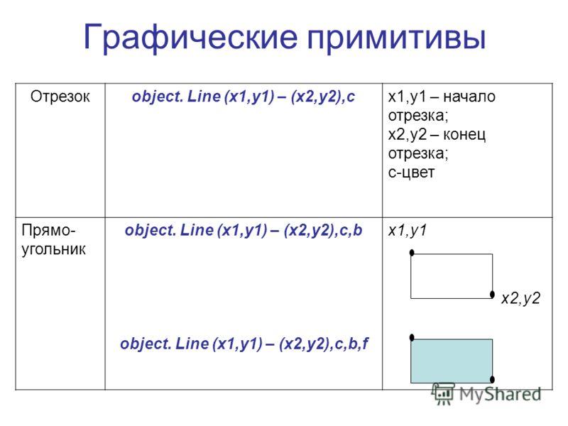Графические примитивы Отрезокobject. Line (x1,y1) – (x2,y2),cx1,y1 – начало отрезка; x2,y2 – конец отрезка; с-цвет Прямо- угольник object. Line (x1,y1) – (x2,y2),c,b object. Line (x1,y1) – (x2,y2),c,b,f x1,y1 x2,y2