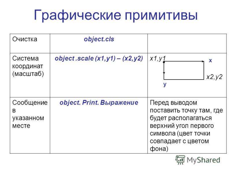 Графические примитивы Очисткаobject.cls Система координат (масштаб) object.scale (x1,y1) – (x2,y2)x1,y1 x2,y2 Сообщение в указанном месте object. Print. ВыражениеПеред выводом поставить точку там, где будет располагаться верхний угол первого символа