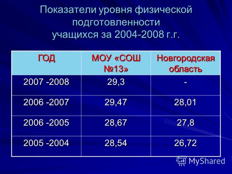 Показатели уровня физической подготовленности учащихся за 2004-2008 г.г. ГОД МОУ «СОШ 13» Новгородская область 2007 -2008 29,3- 2006 -2007 29,4728,01 2006 -2005 28,6727,8 2005 -2004 28,5426,72