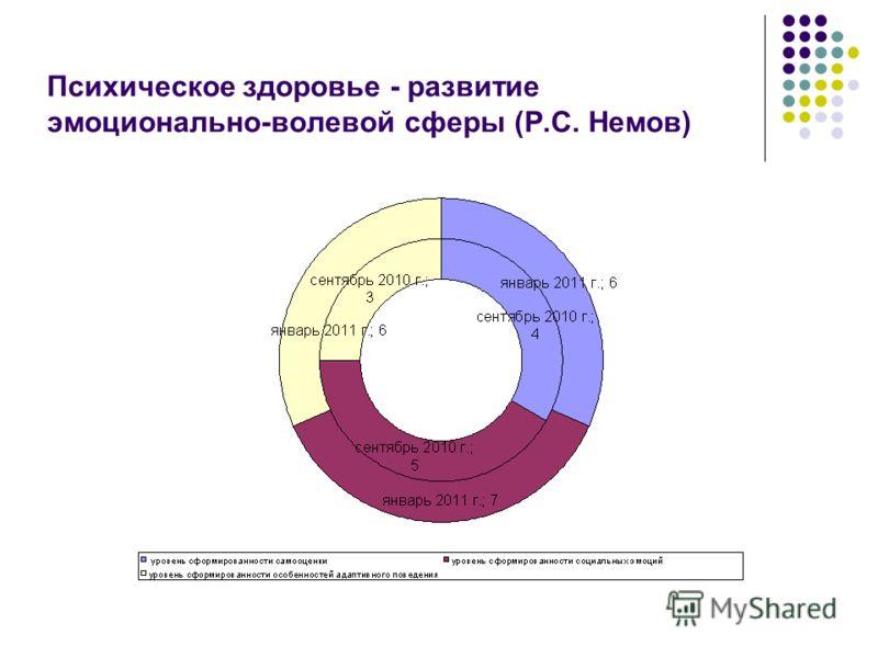 Психическое здоровье - развитие эмоционально-волевой сферы (Р.С. Немов)