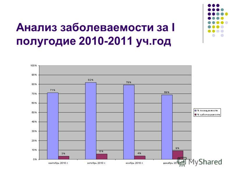 Анализ заболеваемости за I полугодие 2010-2011 уч.год