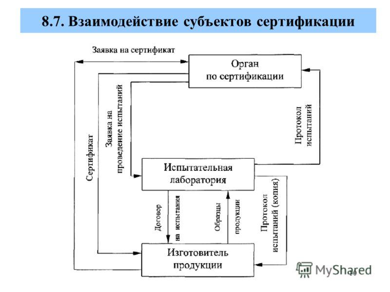 10 8.7. Взаимодействие субъектов сертификации
