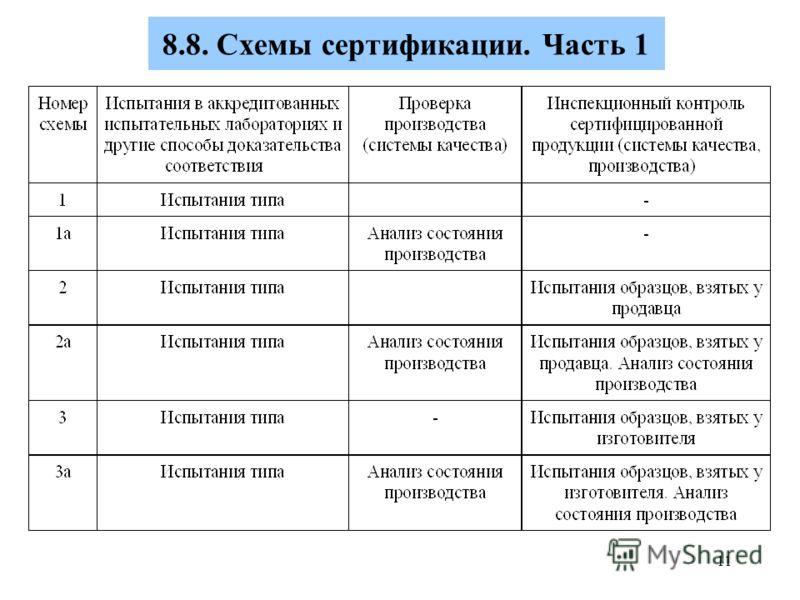 Схемы сертификации. Часть 1