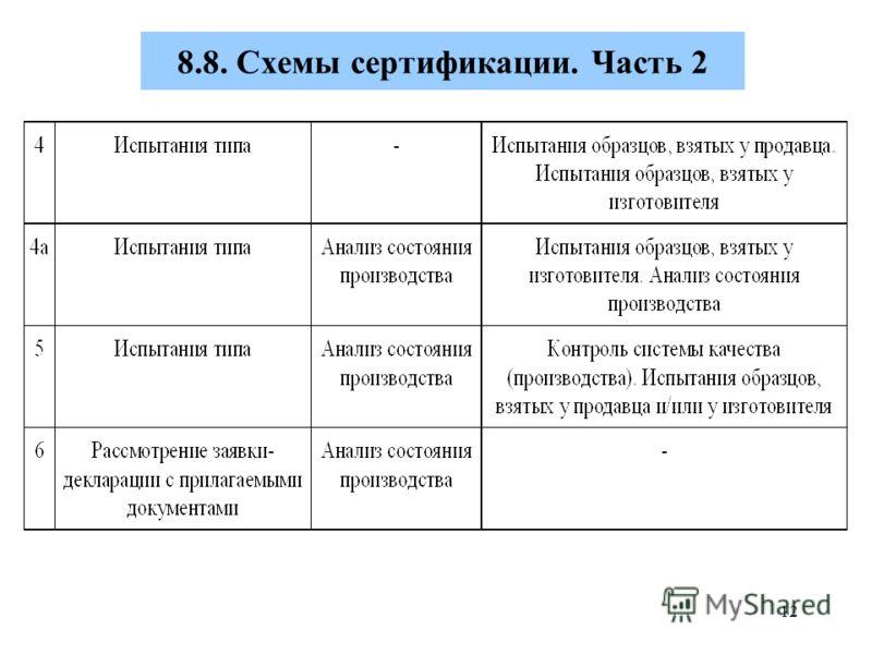 Схемы сертификации. Часть 2