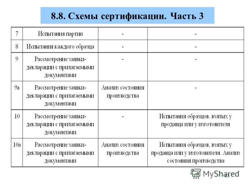 Сертификация по 7 схеме сертификация реализации рыбы