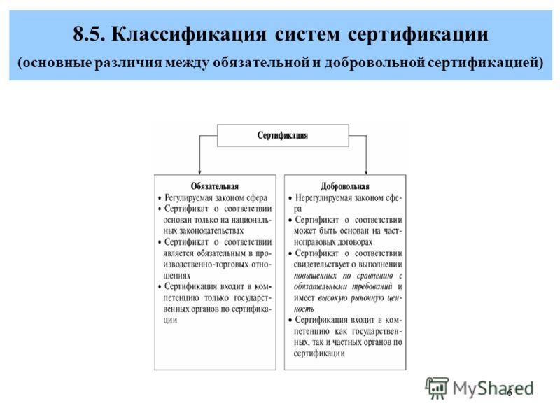 Сертификация сущность принципы классификация виды сертификации сертификация трейдера