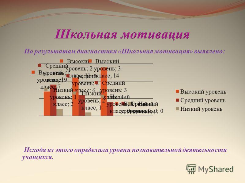 По результатам диагностики «Школьная мотивация» выявлено: Исходя из этого определила уровни познавательной деятельности учащихся.