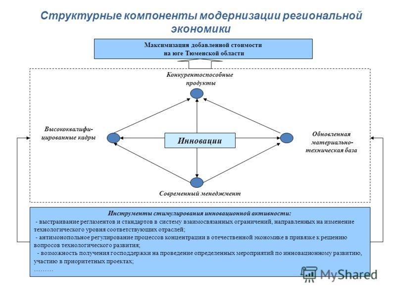 Максимизация добавленной стоимости на юге Тюменской области Инновации Конкурентоспособные продукты Современный менеджмент Обновленная материально- техническая база Высококвалифи- цированные кадры Инструменты стимулирования инновационной активности: -