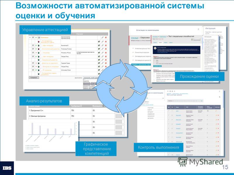 15 Возможности автоматизированной системы оценки и обучения Управление аттестацией Контроль выполнения Анализ результатов Прохождение оценки Графическое представление компетенций