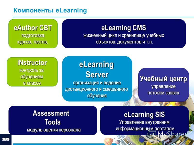Компоненты eLearning iNstructor контроль за обучением в классе eAuthor CBT подготовка курсов, тестов, подготовка курсов, тестов, eLearning CMS жизненный цикл и хранилище учебных объектов, документов и т.п. Assessment Tools модуль оценки персонала мод