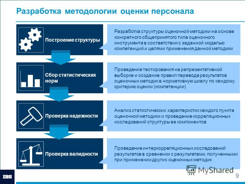 9 Разработка методологии оценки персонала Сбор статистических норм Проверка надежности Проверка валидности Построение структуры Разработка структуры оценочной методики на основе конкретного общепринятого типа оценочного инструмента в соответствии с з