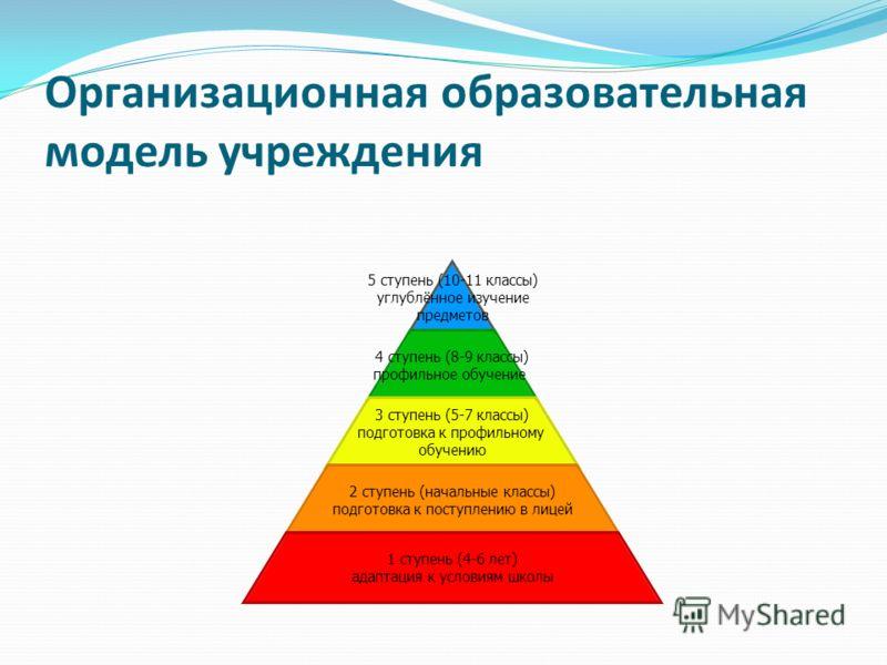 Организационная образовательная модель учреждения 5 ступень (10-11 классы) углублённое изучение предметов 4 ступень (8-9 классы) профильное обучение 3 ступень (5-7 классы) подготовка к профильному обучению 2 ступень (начальные классы) подготовка к по