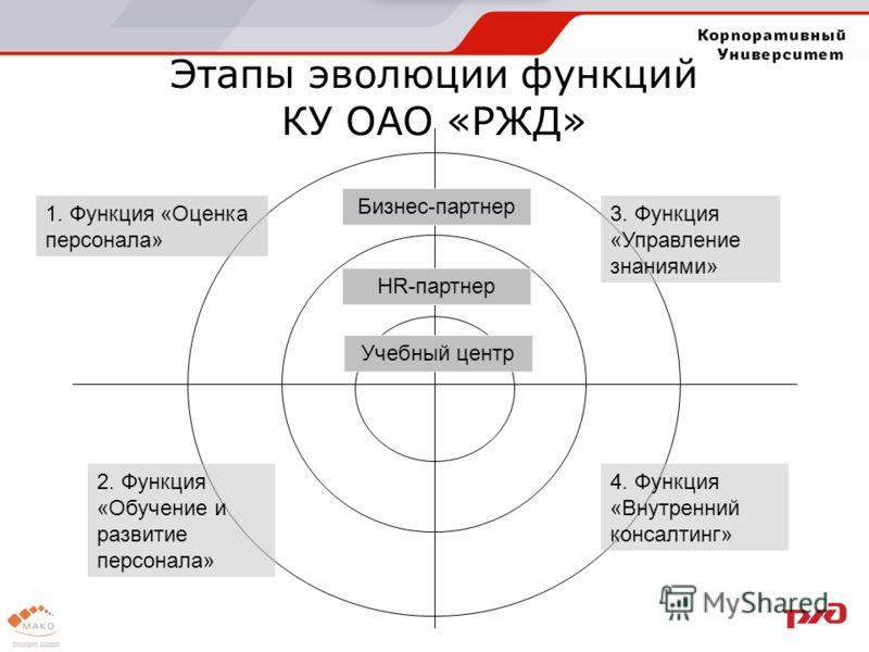Этапы эволюции функций КУ ОАО «РЖД» 1. Функция «Оценка персонала» Бизнес-партнер HR-партнер Учебный центр 3. Функция «Управление знаниями» 2. Функция «Обучение и развитие персонала» 4. Функция «Внутренний консалтинг»