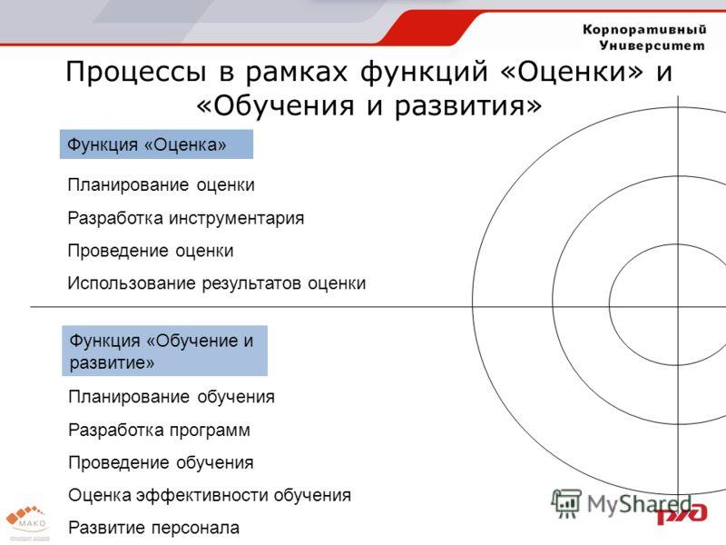 Процессы в рамках функций «Оценки» и «Обучения и развития» Функция «Оценка» Планирование оценки Разработка инструментария Проведение оценки Использование результатов оценки Функция «Обучение и развитие» Планирование обучения Разработка программ Прове