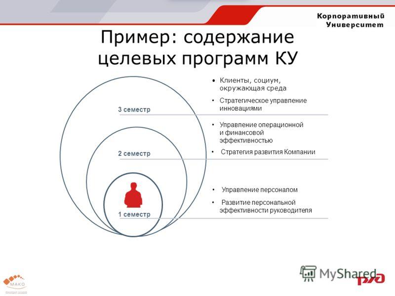 Пример: содержание целевых программ КУ 3 семестр 2 семестр 1 семестр Клиенты, социум, окружающая среда Стратегическое управление инновациями Управление операционной и финансовой эффективностью Стратегия развития Компании Управление персоналом Развити