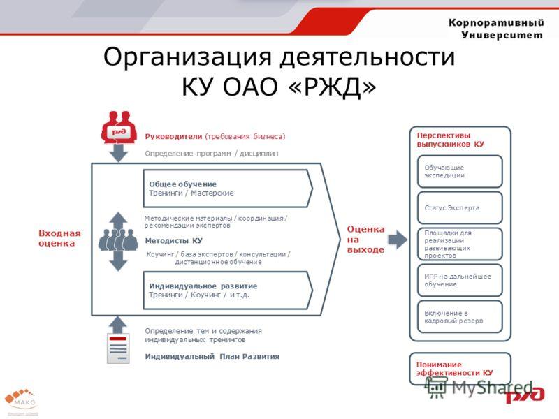 Организация деятельности КУ ОАО «РЖД»