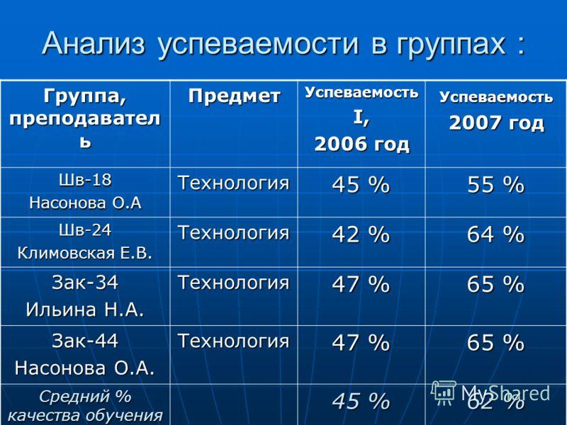 Анализ успеваемости в группах : Группа, преподавател ь ПредметУспеваемость I, 2006 год Успеваемость 2007 год Шв-18 Насонова О.А Технология 45 % 55 % Шв-24 Климовская Е.В. Технология 42 % 64 % Зак-34 Ильина Н.А. Технология 47 % 65 % Зак-44 Насонова О.