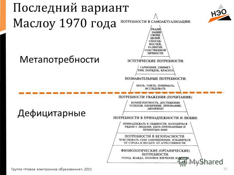 15 Последний вариант Маслоу 1970 года Дефицитарные Группа «Новое электронное образование», 2011 Метапотребности