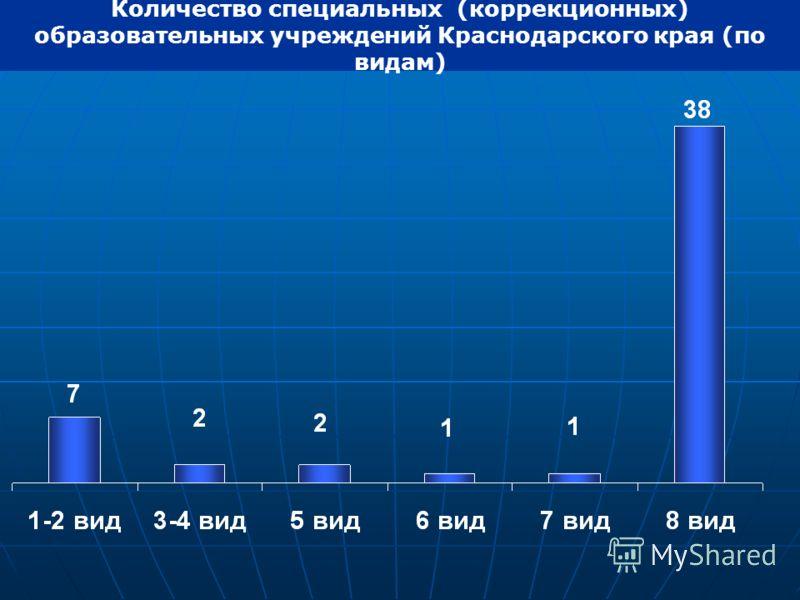 Количество специальных (коррекционных) образовательных учреждений Краснодарского края (по видам)
