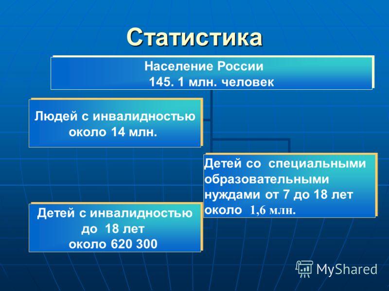 Статистика Население России 145. 1 млн. человек Людей с инвалидностью около 14 млн. Детей со специальными образовательными нуждами от 7 до 18 лет около 1,6 млн. Детей с инвалидностью до 18 лет около 620 300