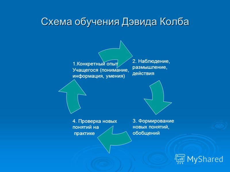 Схема обучения Дэвида Колба 2. Наблюдение, размышление, действия 3. Формирование новых понятий, обобщений 4. Проверка новых понятий на практике 1.Конкретный опыт Учащегося (понимание, информация, умения)