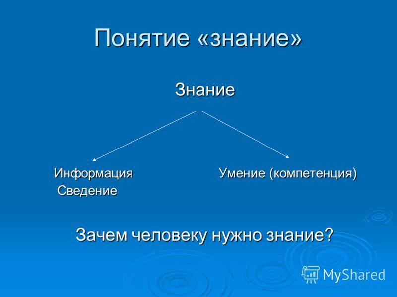 Понятие «знание» Знание Информация Умение (компетенция) Информация Умение (компетенция) Сведение Сведение Зачем человеку нужно знание?