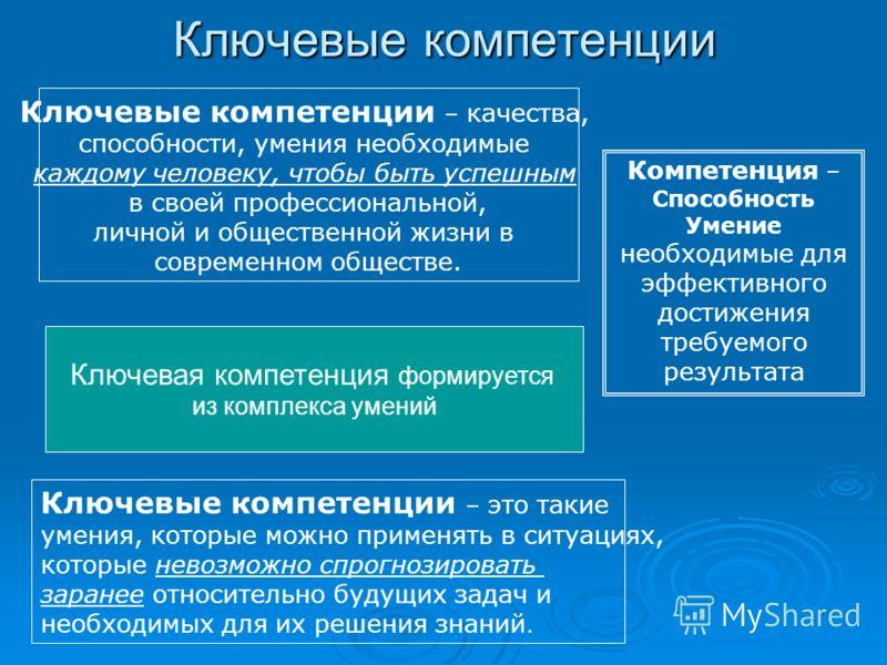 Ключевые компетенции Компетенция – Способность Умение необходимые для эффективного достижения требуемого результата Ключевые компетенции – качества, способности, умения необходимые каждому человеку, чтобы быть успешным в своей профессиональной, лично