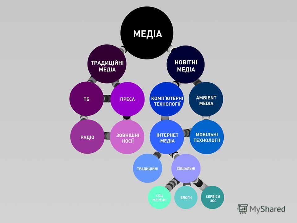 Класифікація медіа Медіа: – Нові медіа Інтернет медіа – Традиційні інтернет видання – Соціальні медіа » Соціальні мережі » Блоґи » інші сервіси з UGC Мобільні технолоії Компютерні технології Ambient media – Традиційні медіа ТБ Радіо Преса Зовнішні но
