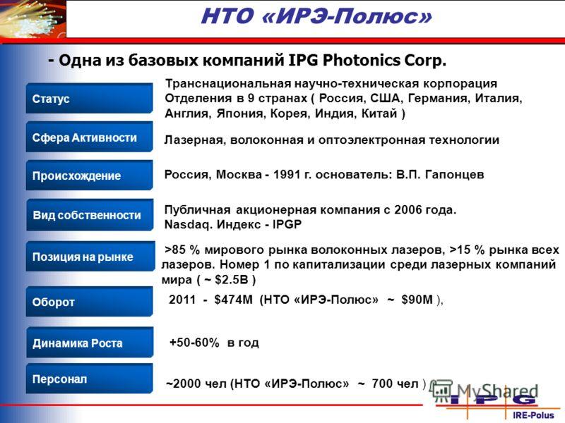НТО «ИРЭ-Полюс» - Одна из базовых компаний IPG Photonics Corp. Статус Сфера Активности Происхождение Вид собственности Позиция на рынке Лазерная, волоконная и оптоэлектронная технологии Россия, Москва - 1991 г. основатель: В.П. Гапонцев >85 % мировог
