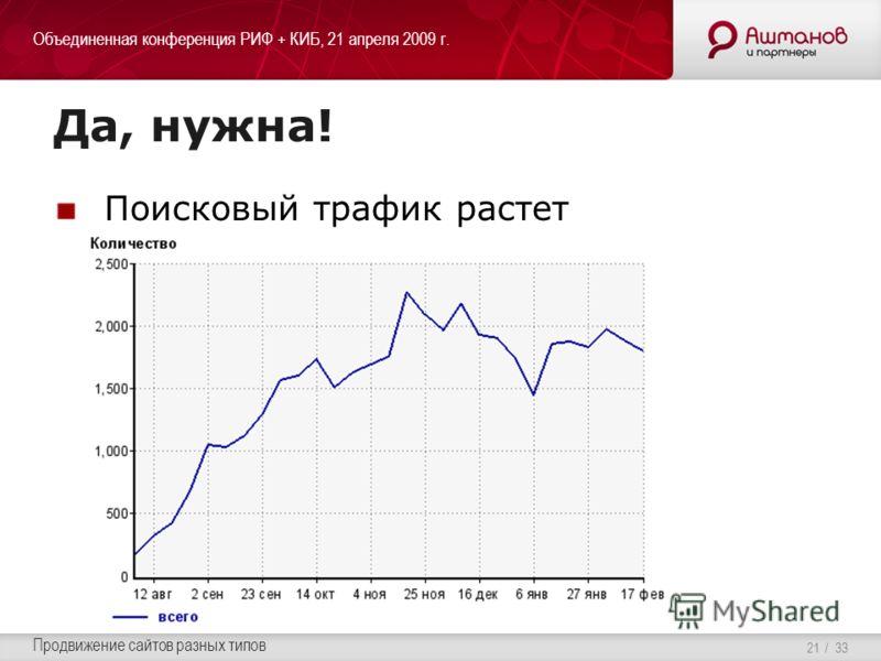 Объединенная конференция РИФ + КИБ, 21 апреля 2009 г. Продвижение сайтов разных типов / 33 Да, нужна! Поисковый трафик растет 21