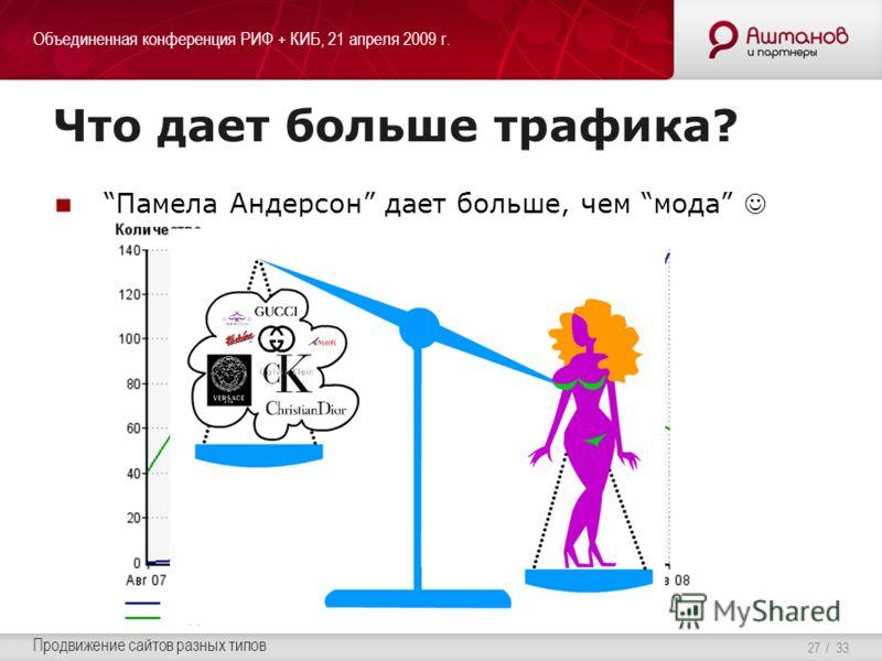 Объединенная конференция РИФ + КИБ, 21 апреля 2009 г. Продвижение сайтов разных типов / 33 Что дает больше трафика? Памела Андерсон дает больше, чем мода 27