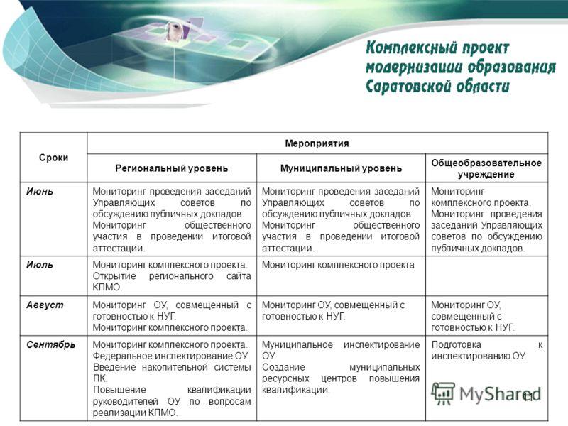 11 www.kpmo.ru Сроки Мероприятия Региональный уровеньМуниципальный уровень Общеобразовательное учреждение ИюньМониторинг проведения заседаний Управляющих советов по обсуждению публичных докладов. Мониторинг общественного участия в проведении итоговой