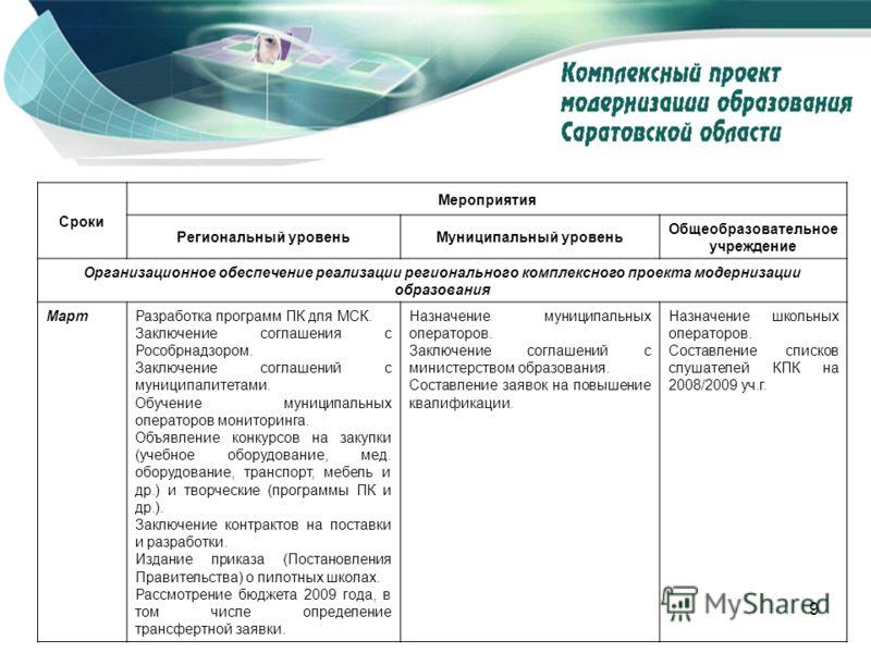 9 www.kpmo.ru Сроки Мероприятия Региональный уровеньМуниципальный уровень Общеобразовательное учреждение Организационное обеспечение реализации регионального комплексного проекта модернизации образования МартРазработка программ ПК для МСК. Заключение