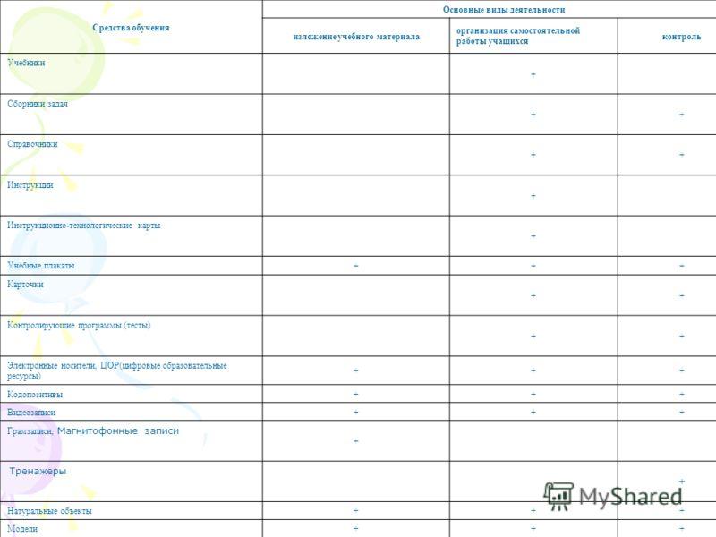Средства обучения Основные виды деятельности изложение учебного материала организация самостоятельной работы учащихся контроль Учебники + Сборники задач ++ Справочники ++ Инструкции + Инструкционно-технологические карты + Учебные плакаты +++ Карточки