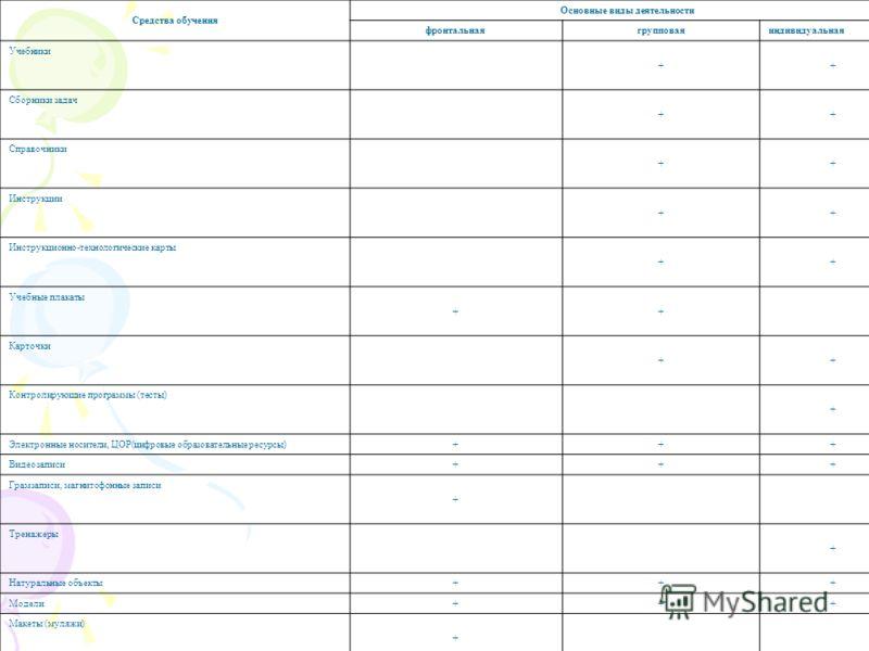 Средства обучения Основные виды деятельности фронтальнаягрупповаяиндивидуальная Учебники ++ Сборники задач ++ Справочники ++ Инструкции ++ Инструкционно-технологические карты ++ Учебные плакаты ++ Карточки ++ Контролирующие программы (тесты) + Электр