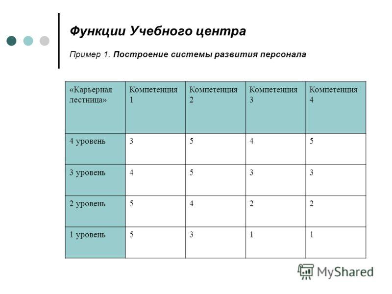 Функции Учебного центра Пример 1. Построение системы развития персонала «Карьерная лестница» Компетенция 1 Компетенция 2 Компетенция 3 Компетенция 4 4 уровень3545 3 уровень4533 2 уровень5422 1 уровень5311