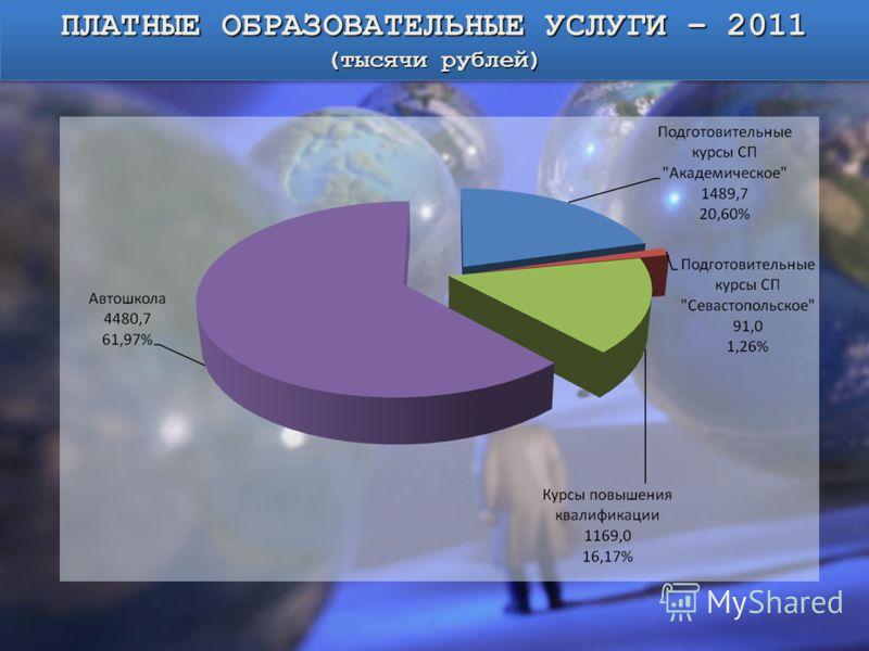 ПЛАТНЫЕ ОБРАЗОВАТЕЛЬНЫЕ УСЛУГИ – 2011 (тысячи рублей) ПЛАТНЫЕ ОБРАЗОВАТЕЛЬНЫЕ УСЛУГИ – 2011 (тысячи рублей)