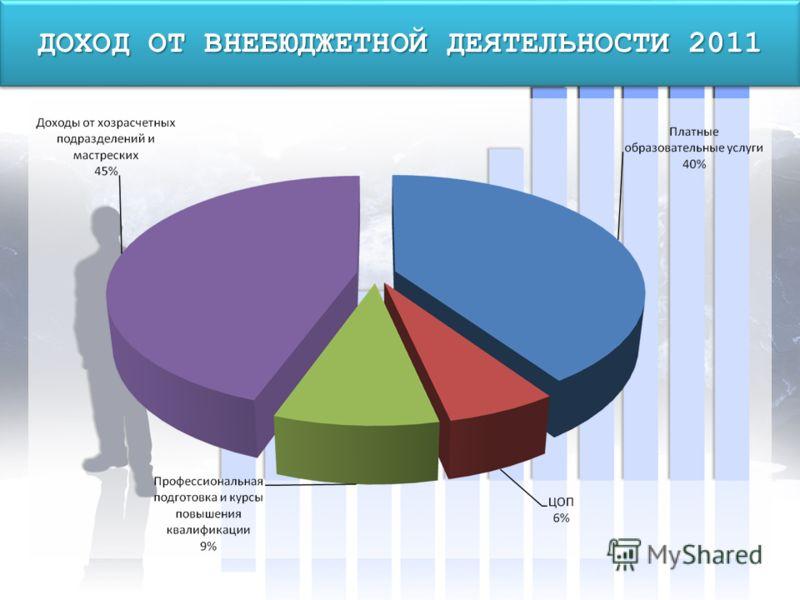 ДОХОД ОТ ВНЕБЮДЖЕТНОЙ ДЕЯТЕЛЬНОСТИ 2011