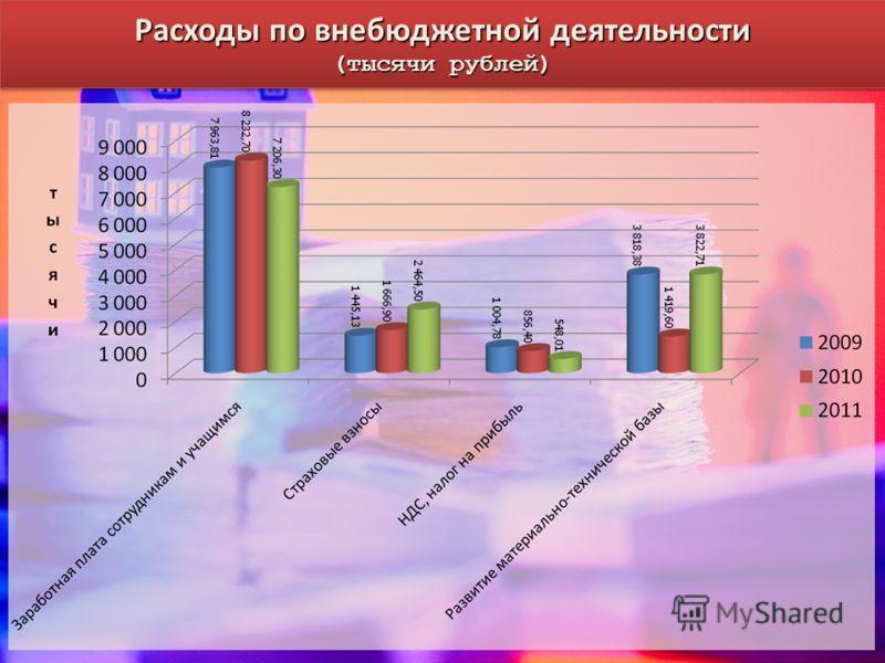 Расходы по внебюджетной деятельности (тысячи рублей) Расходы по внебюджетной деятельности (тысячи рублей)